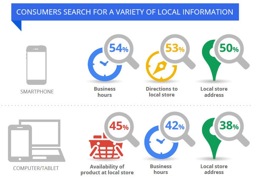Google-Local-Search-Stats